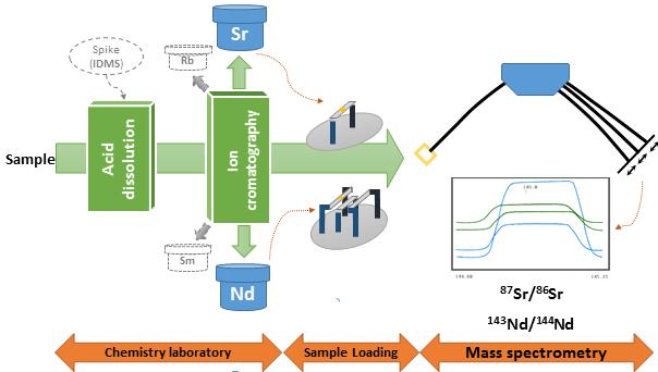 main scheme laboratory